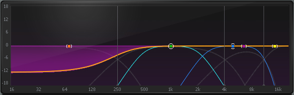 Compression selectively being applied to frequencies below 250 Hz in C6 Multiband Compressor