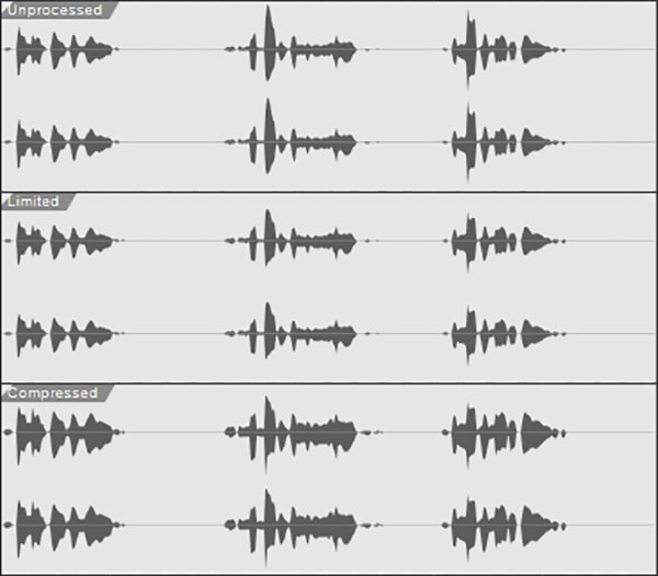 Figure 5: The unprocessed signal on top is the original waveform. The middle, limited waveform has reduced the peaks but left the rest of the audio intact. The lower, compressed waveform has lowered the peaks and brought up the softer sections