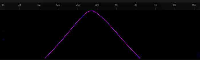A wah pedal's bandpass response is not like a parametric's bandpass, due to the rolloff above and below the center frequency