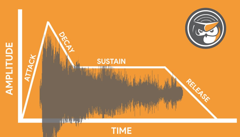 Take a look at an ADSR visual representation to see how waveforms fall into it.