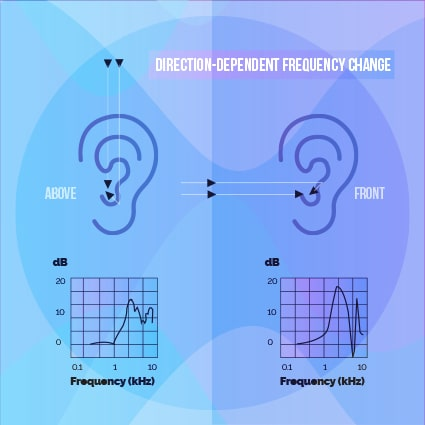 Ear filtering: Direction-dependent frequency change
