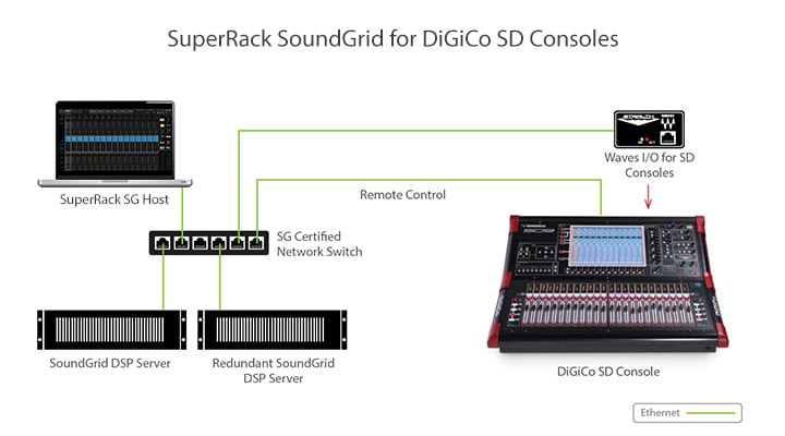 Waves for DiGiCo SD Consoles