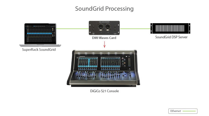 Waves for DiGiCo S Series: SuperRack SoundGrid setup