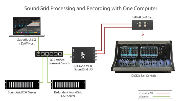 Waves for DiGiCo S Console: MADI to SoundGrid with MGB I/O