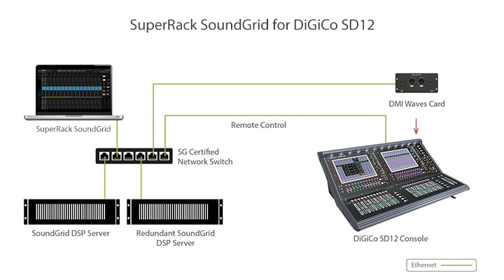 digico sg sd12