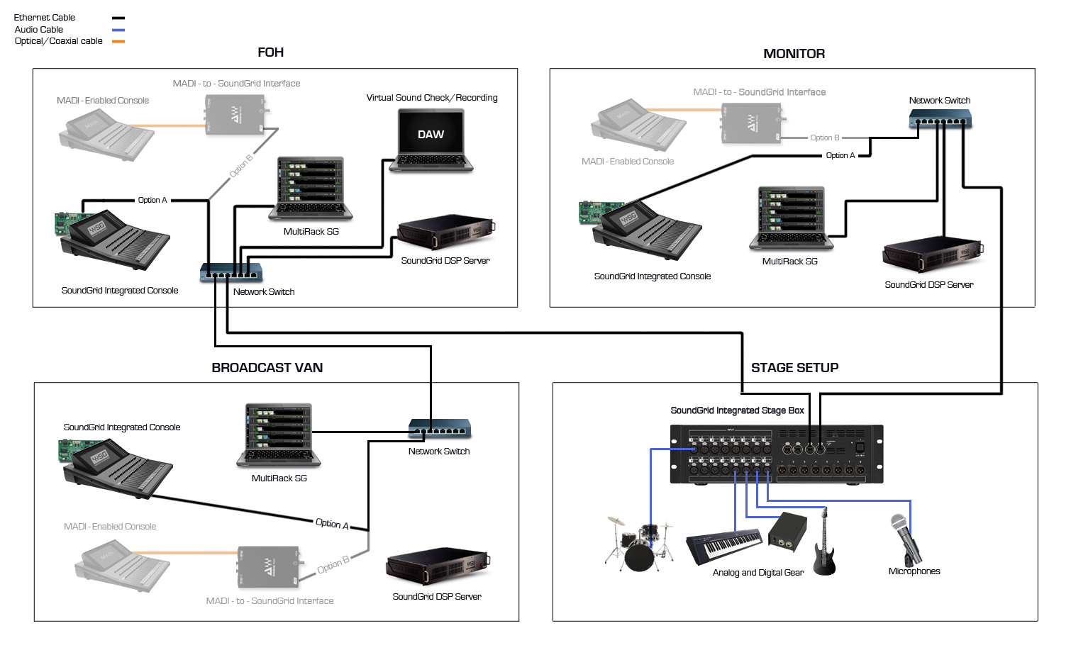 Digital Audio Networking Waves Network Wiring Diagram Room View All Setups