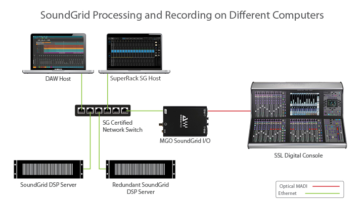 SoundGrid processing image 2