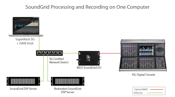SoundGrid processing image 1