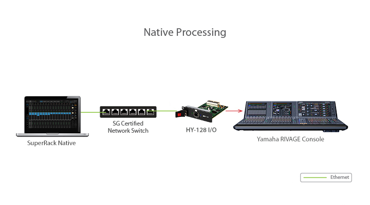 Native processing HY128