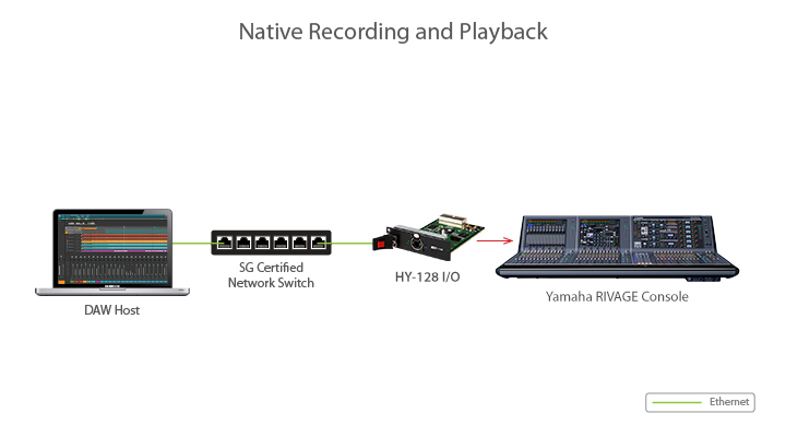 Native recording and playback HY128