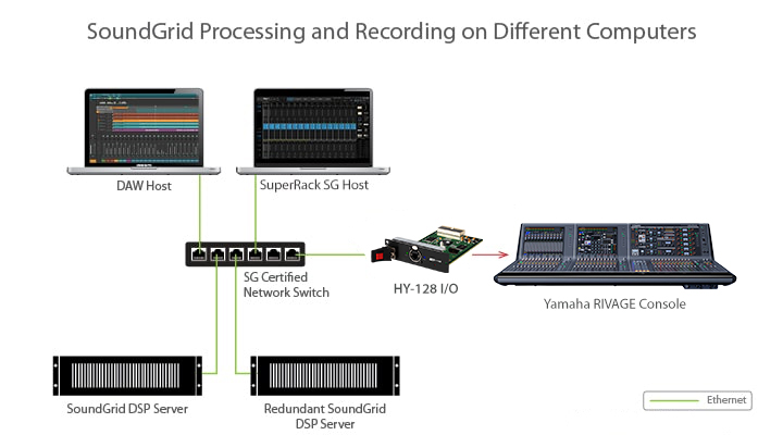 SoundGrid processing different computers HY128